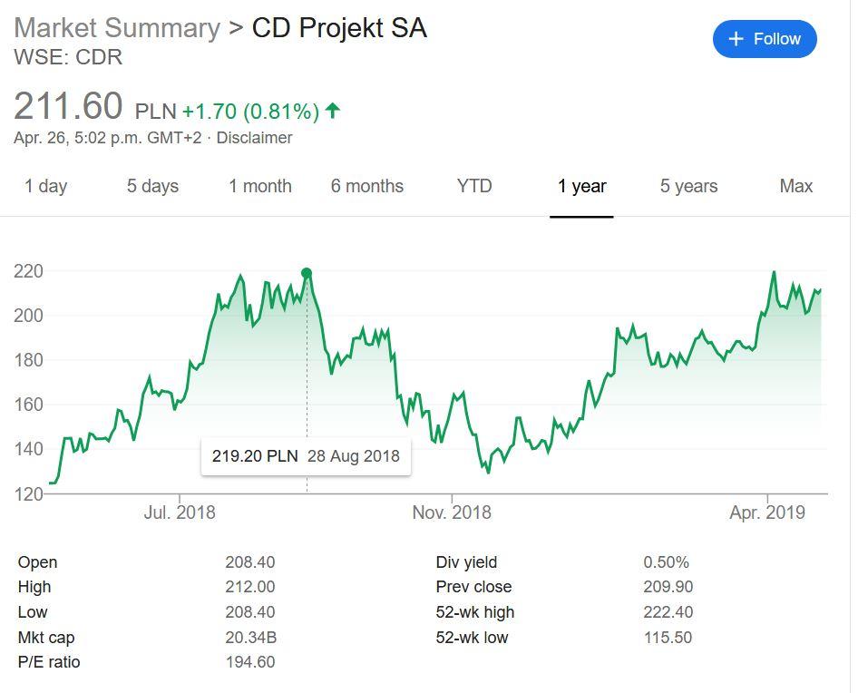 CDPR Stock.JPG