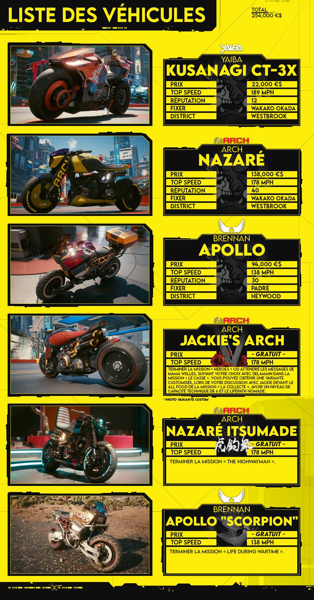 Cyberpunk 2077 liste des motos fiche by HAXIO.png