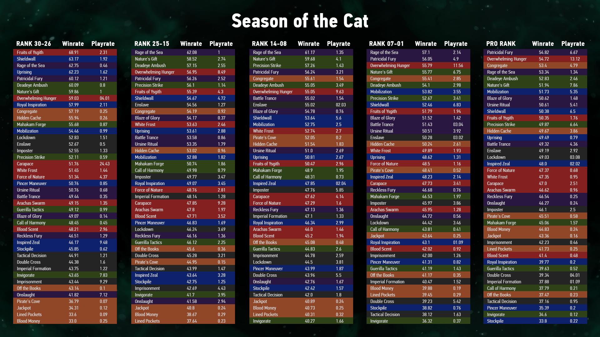 Season_Of_cat_data.png