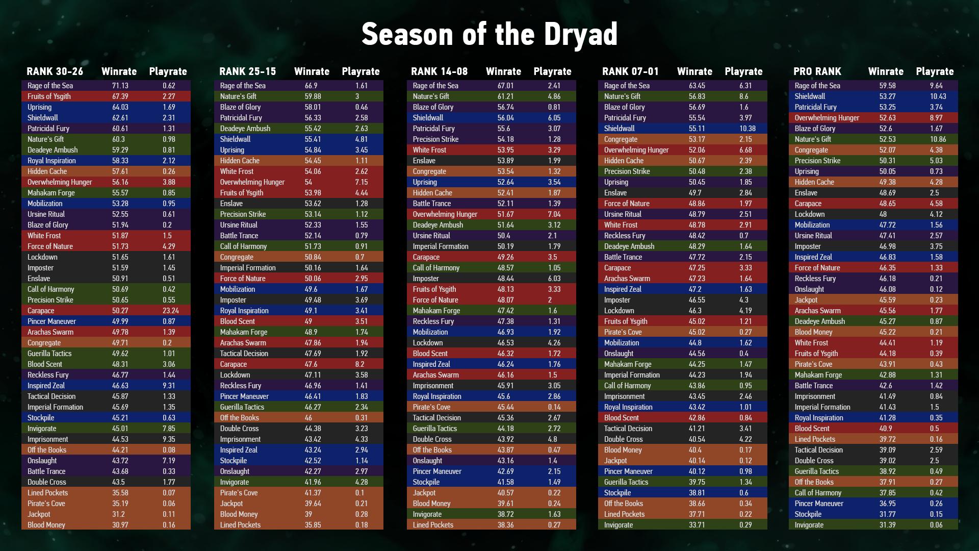 Season_of_Dryad_data.png