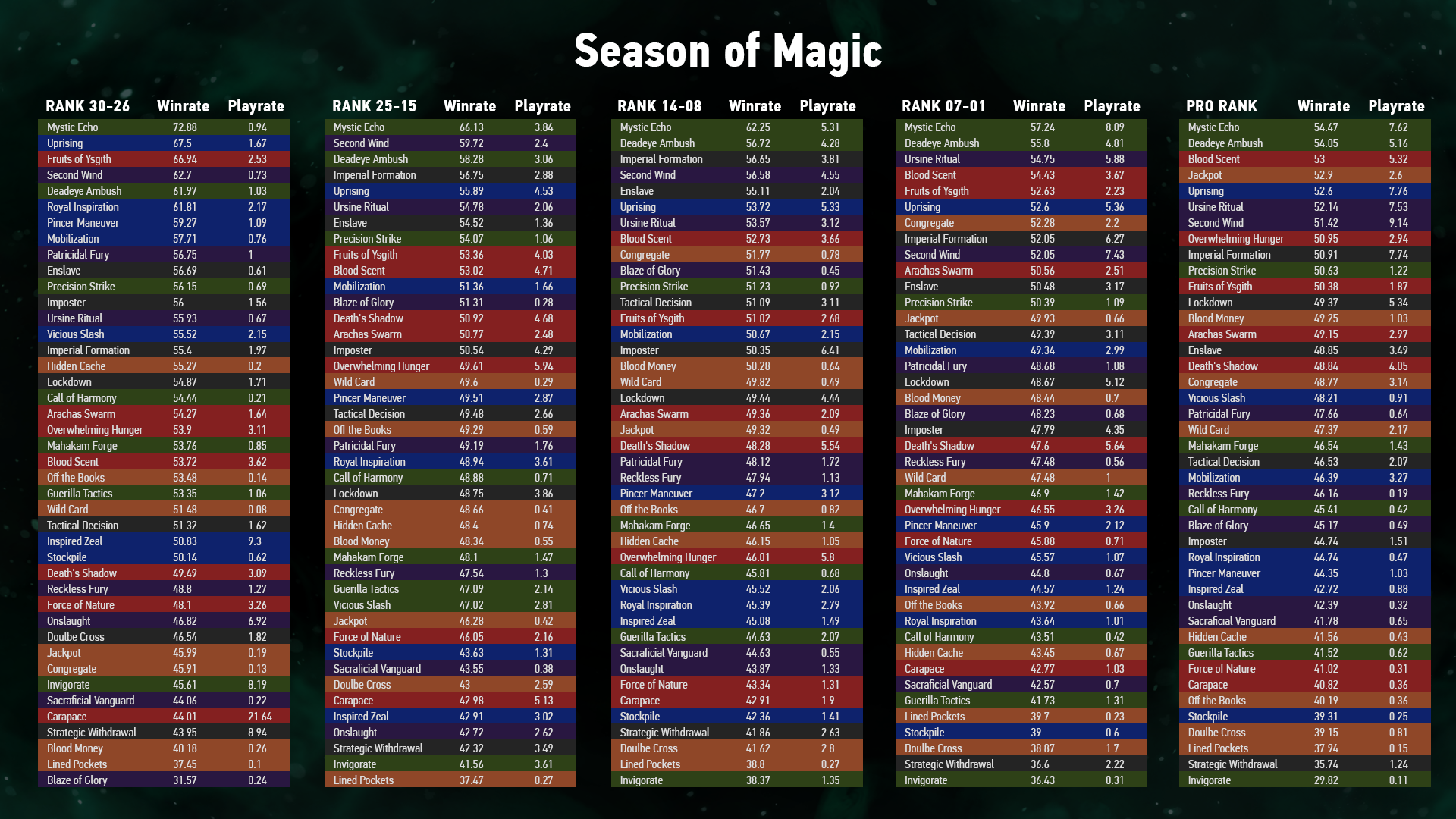 Season_Of_Magic_data.png